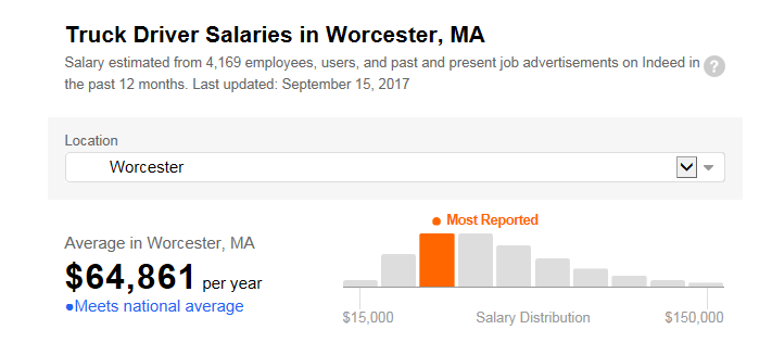 Mass_Truck_Salary.png