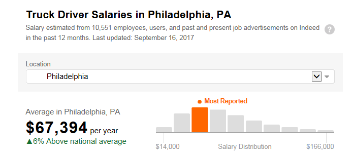 Phila_Truck_Salary.png