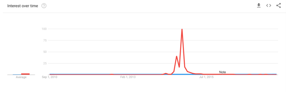 Google search trends of Ebola (red) and malaria (blue) show a remarkable discrepancy between the two, despite malaria being the deadlier disease.
