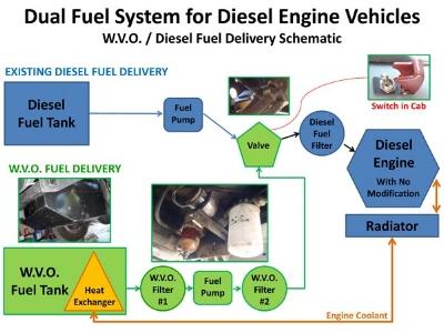 Dual-Fuel-System-for-Diesel-Trucks-Display-1.jpg