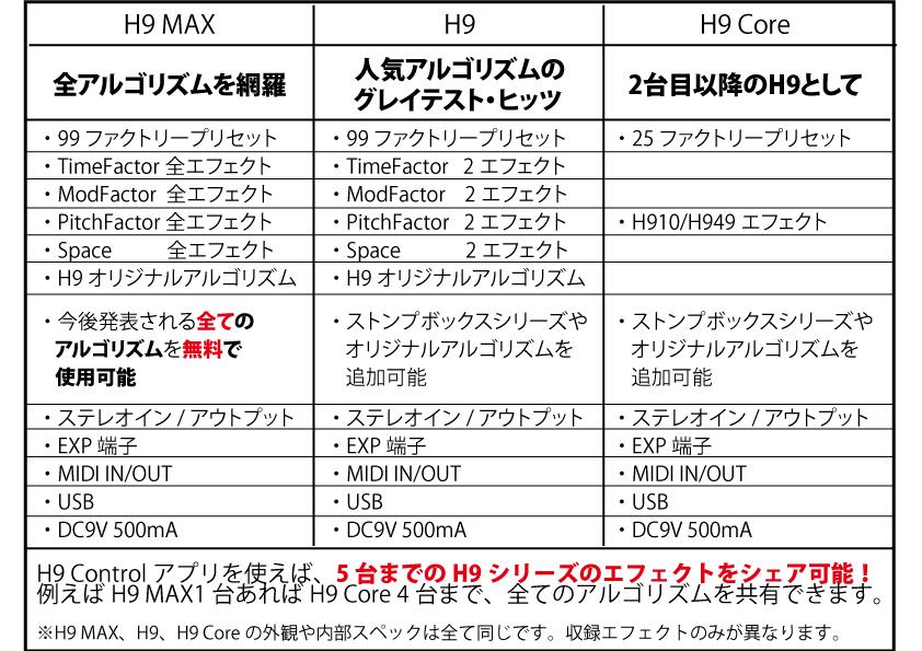 H9、H9 Core、H9 MAXの違い
