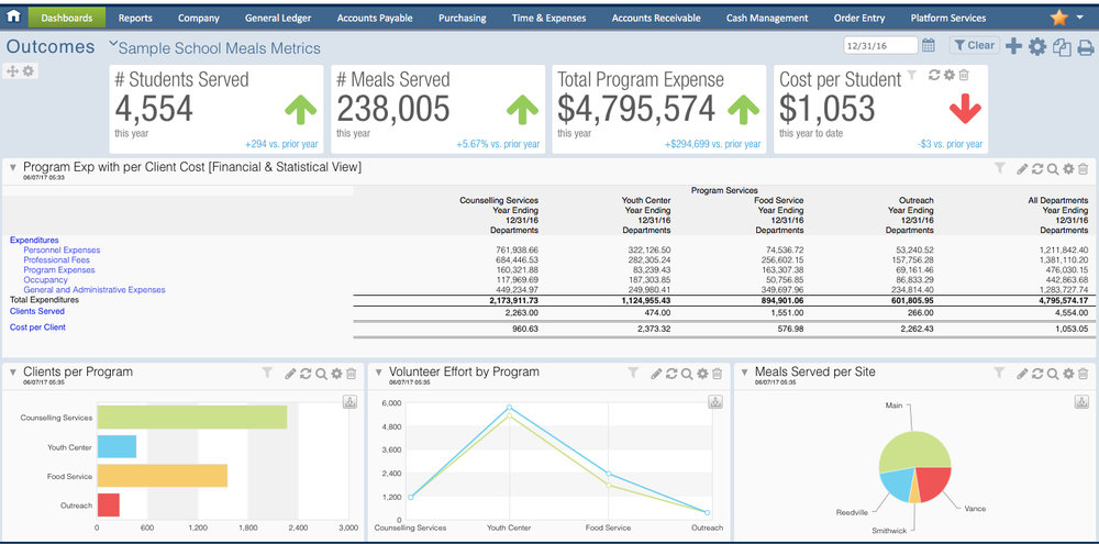 Intacct's dashboards can be customized to reflect any combination of financial and outcome measures.