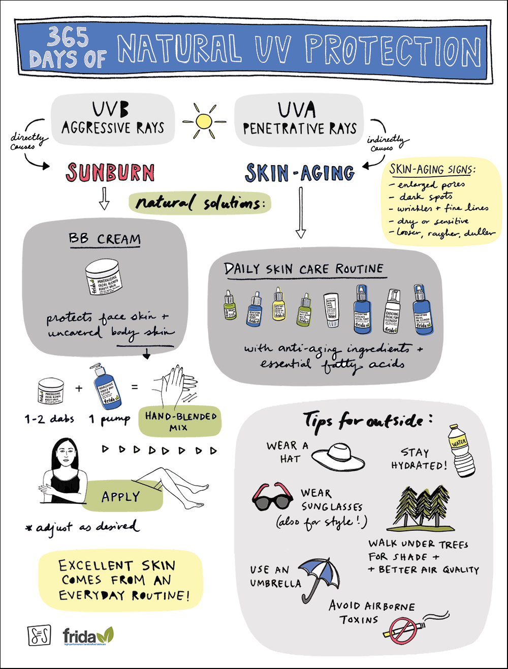 Infographic: 365 Days of Natural UV Protection