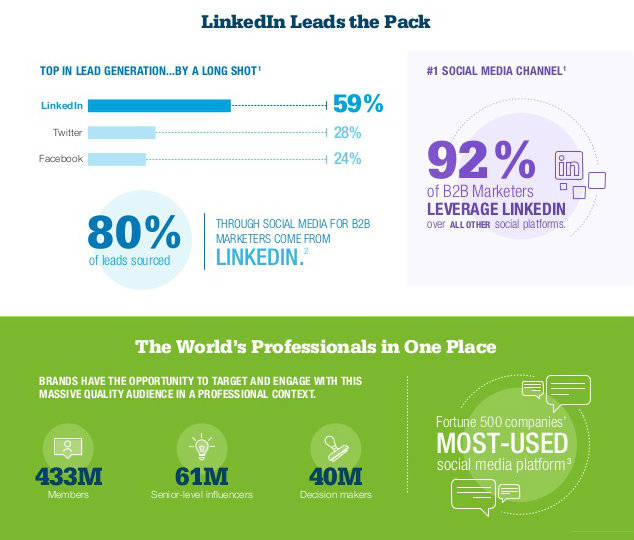 LinkedIn leads the pack as top lead generation platform and #1 social media channel for B2B sales
