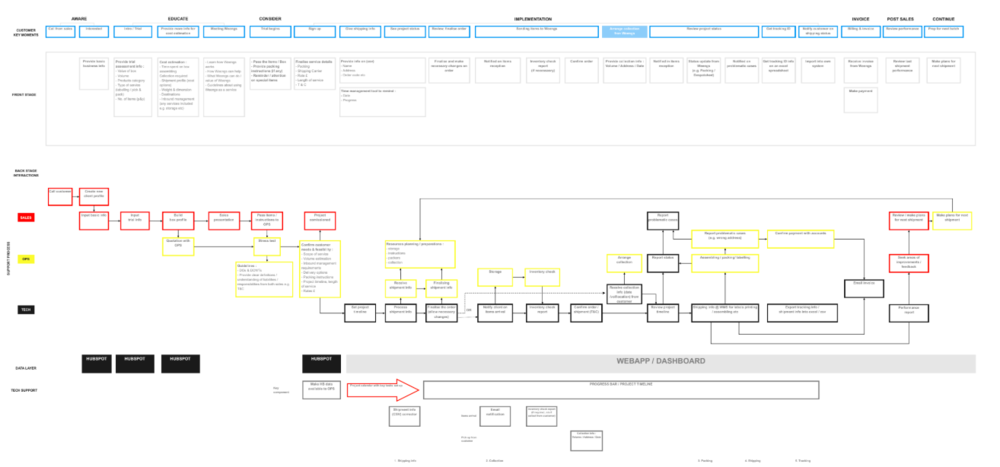 A service blueprint developed for a e-commerce fulfilment company