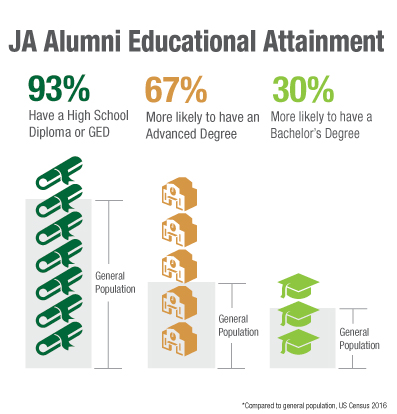 JA-Alumni-Educational-Attainment.jpg