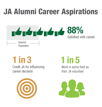 JA-Alumni-Career-Aspirations.jpg