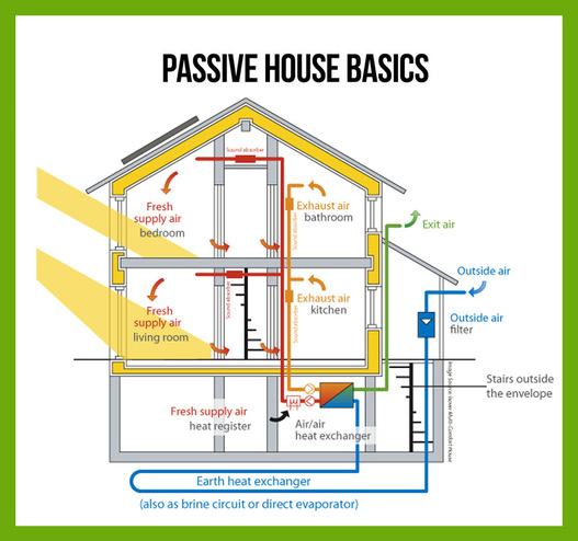 The idea behind Passive House (image courtesy of egreengroup.com)