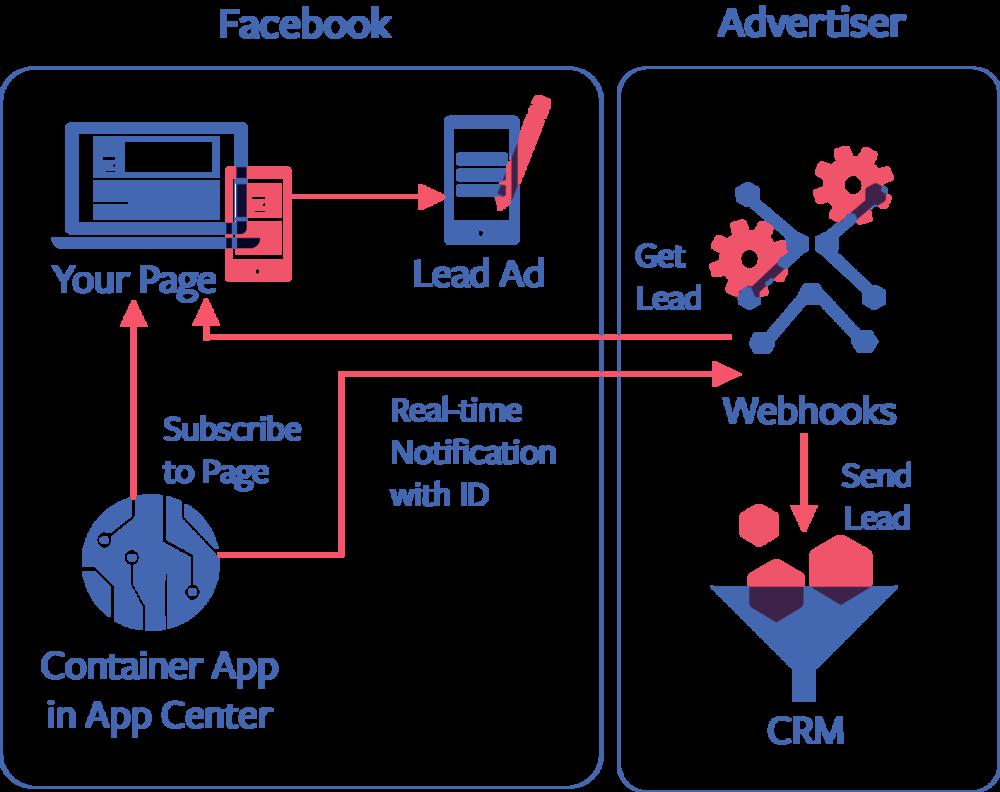 Sample Flow from facebook documentation