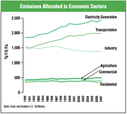 Source: Inventory of U.S. Greenhouse Gas Emissions and Sinks (U.S. EPA, April 2009), Figure 2-12