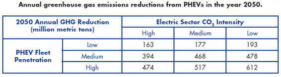 Source:  Environmental Assessment of Plug-in Hybrid Vehicles: Volume 1