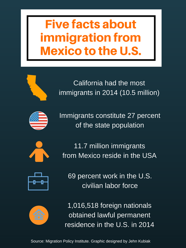 Five facts about immigration from MExico.png