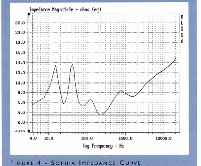 "This is an a graph showing the impedance fluctuation of a Wilson ""Sophia"" speaker. the unit is rated at 6 ohms nominal by the manufacturer. This isn't a difficult speaker to drive though the impedance does dip to below 4 ohms at one point. Click on the image to enlarge it."