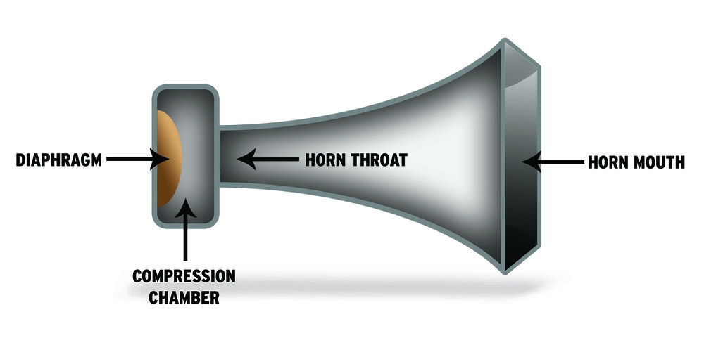 Notice the size of the horn throat where the sound originates versus the size of the horn mouth where the sound leaves the horn and is amplified.
