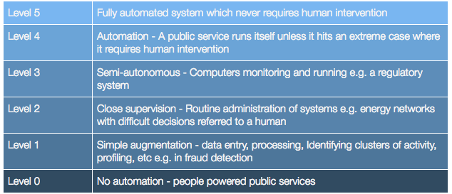 five levels of AI in Government