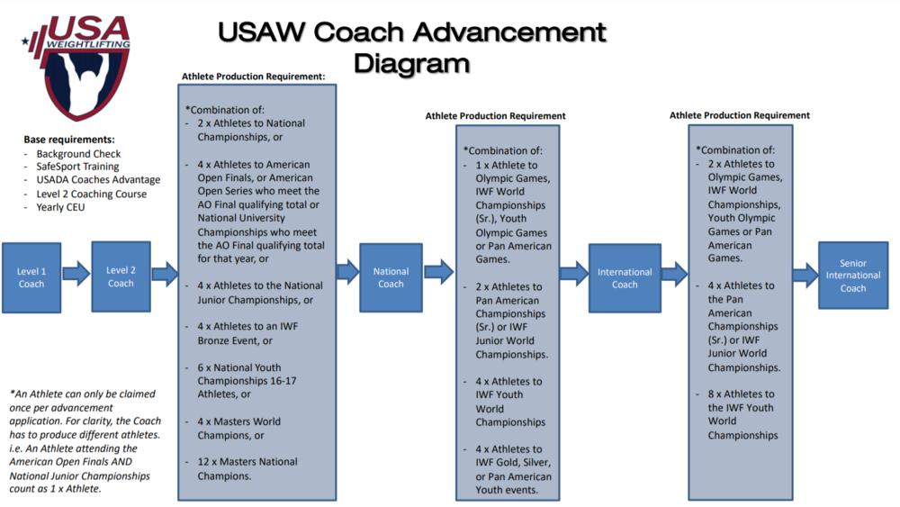 coach_Advancement_diagram.png