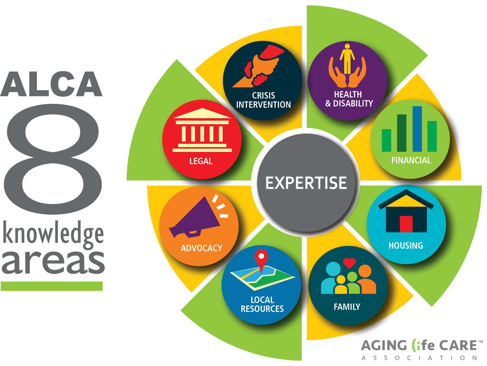 Graphic courtesy of the Aging Life Care Association, the experts in aging well.  https://www.aginglifecare.org
