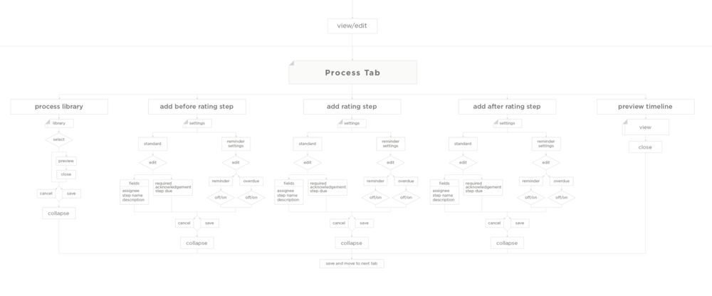 Copy of Process Tab