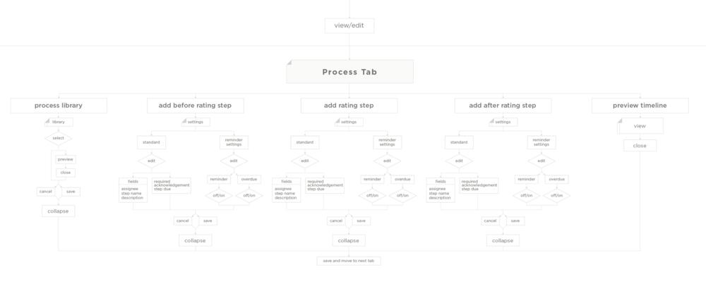 Process Tab