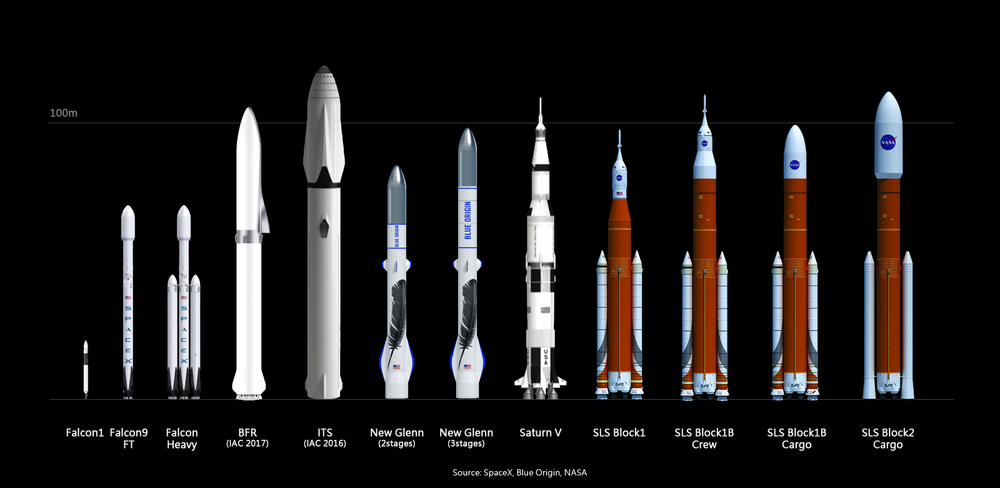 The size of the BFR in comparison to other rockets. Photo: Thorenn via Wikimedia, CC 4.0