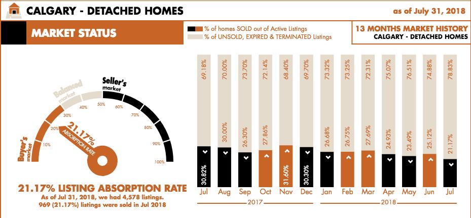Calgary Real Estate Sales - Detached