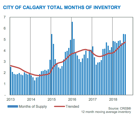Calgary Real Estate Inventory Levels in 2018