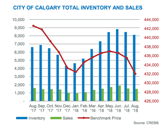 Calgary Real Estate Market Sales 2018