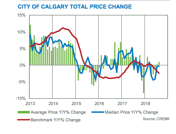 Calgary Home Prices in 2018
