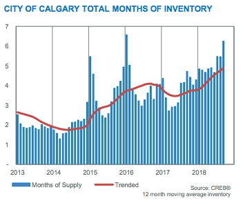 Calgary Months of Inventory