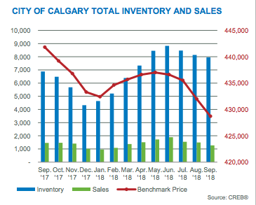 Calgary Inventory and Sales