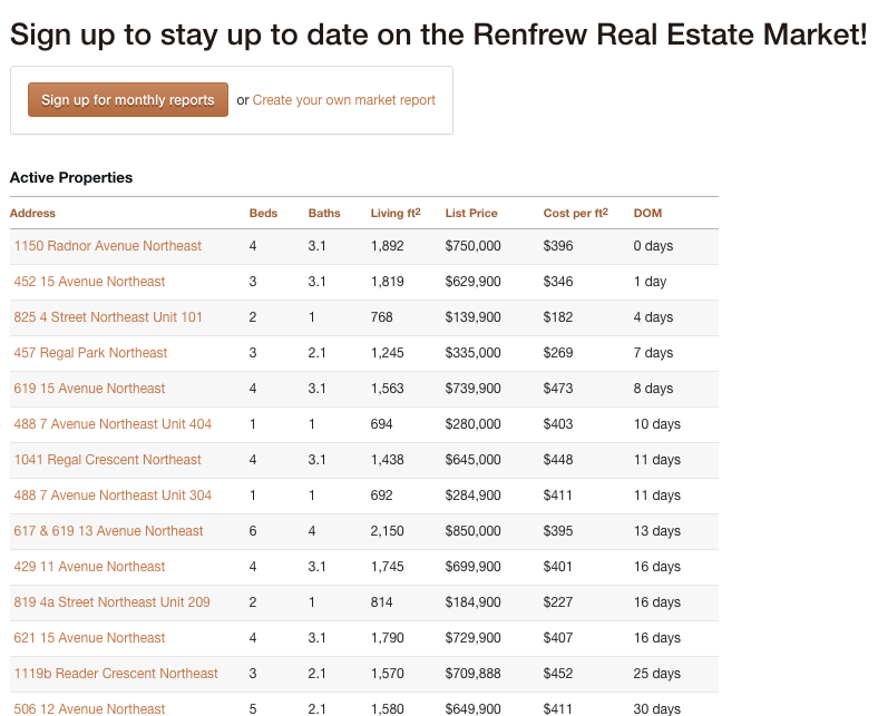 Monthly Renfrew Market Report - Monthly Market Reports Sent to You Automatically