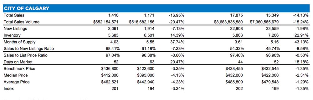 Calgary Real Estate Market: December 2018 Numbers
