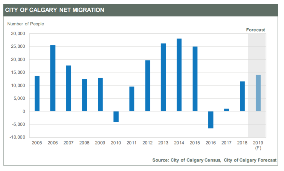 Calgary real estate and population