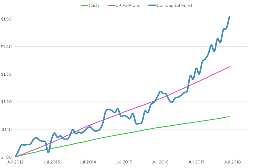 The Cor Capital Fund.  Source: Cor Capital Pty Ltd, Bloomberg, ABS.