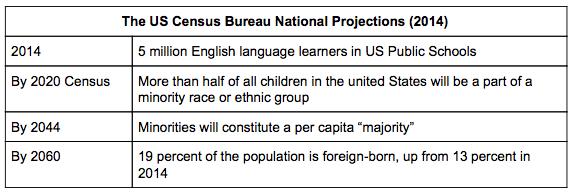 US_Census_Bureau_National_Projections_2014