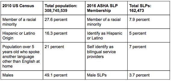 2010_US_Census_2016_ASHA_SLP_Membership