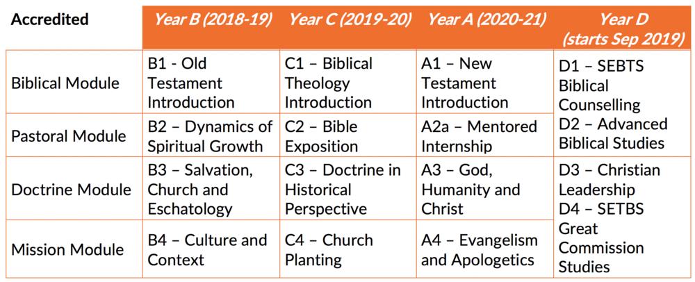 Seminary accredited curriculum