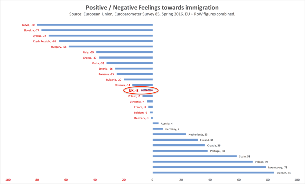 The UK is ranked 23/28 of EU nations for attitudes to EU immigration, but 8/28 for non-EU Rest of World immigration. Only in Sweden, Luxembourg, Ireland and Spain is there universal positive feeling towards both EU and non-EU immigration. More states than these four appear on the positive right hand side of this chart because of overwhelmingly positive attitudes to EU immigration outweigh negative attitudes to non-EU immigration.
