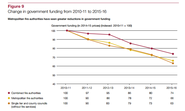Source: National Audit Office,  Financial sustainability of fire and rescue services  , 23 November 2015