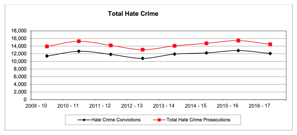 Total Hate Crime Prosecutions and Convictions. Source: CPS, Oct 2017.