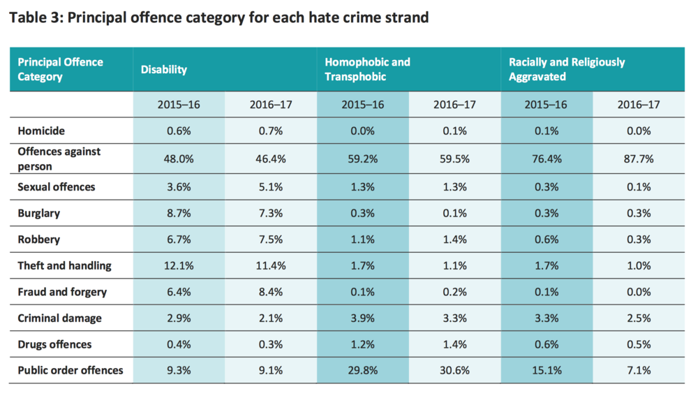 "Hate Crime by ""strand"" / offence category. Source: CPS, Oct 2017."