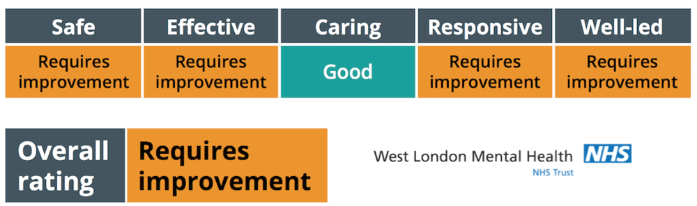 "Care Quality Commission Inspection Rating of West London NHS Mental Health Trust (2017). The CQC found in this inspection that key actions from previous inspections had yet to be addressed, despite WLMHT claiming to have ""robust"" plans in place for them."