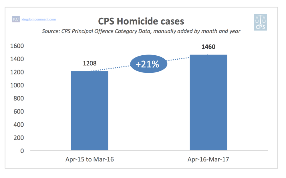 CPS Last Two Years Homicide
