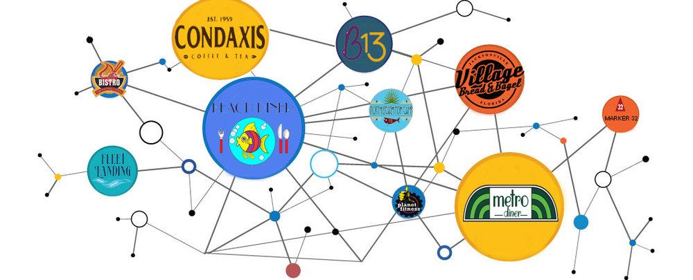 condaxis partner network florida.jpg