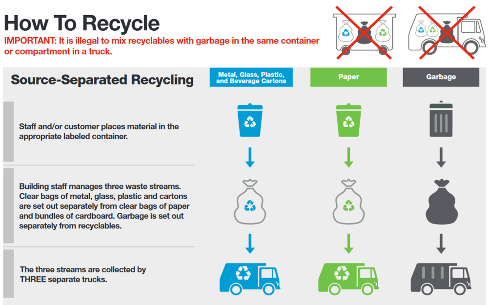 Develop a recycling plan using source-separated collection, co-collection, or single-stream collection.