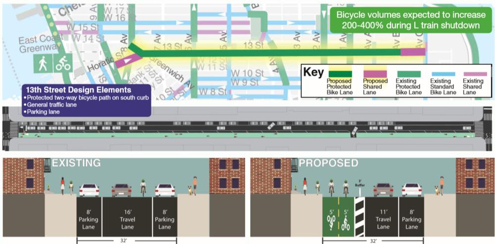 13th Street Two-Way Bike Path