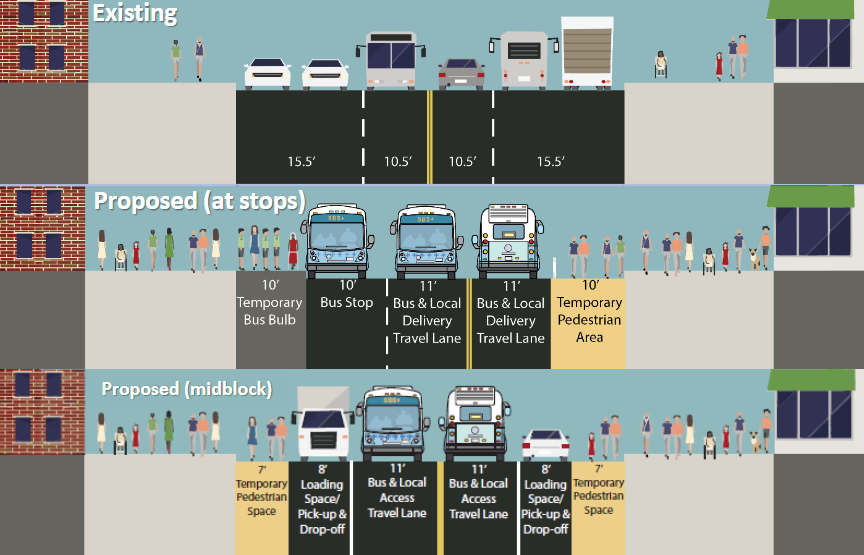 14th Street Busway Design