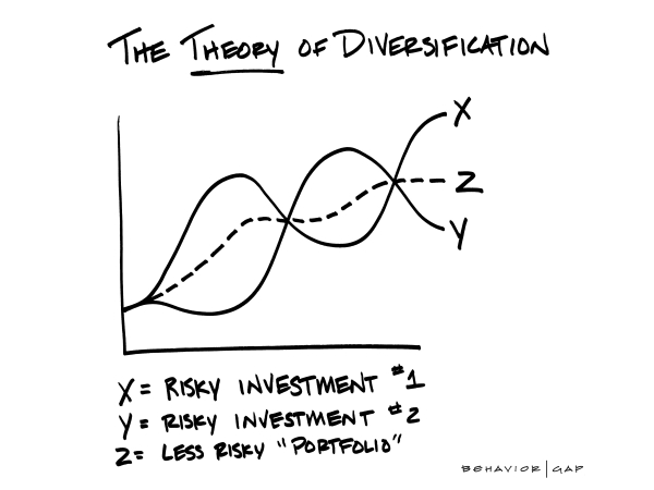 Investment diversification graph
