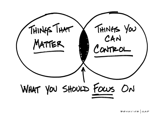 Diagram of things that matter and things you can control