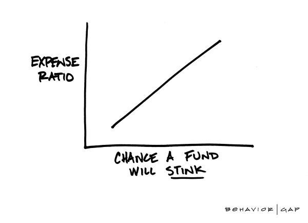 Graph of investment return vs costs